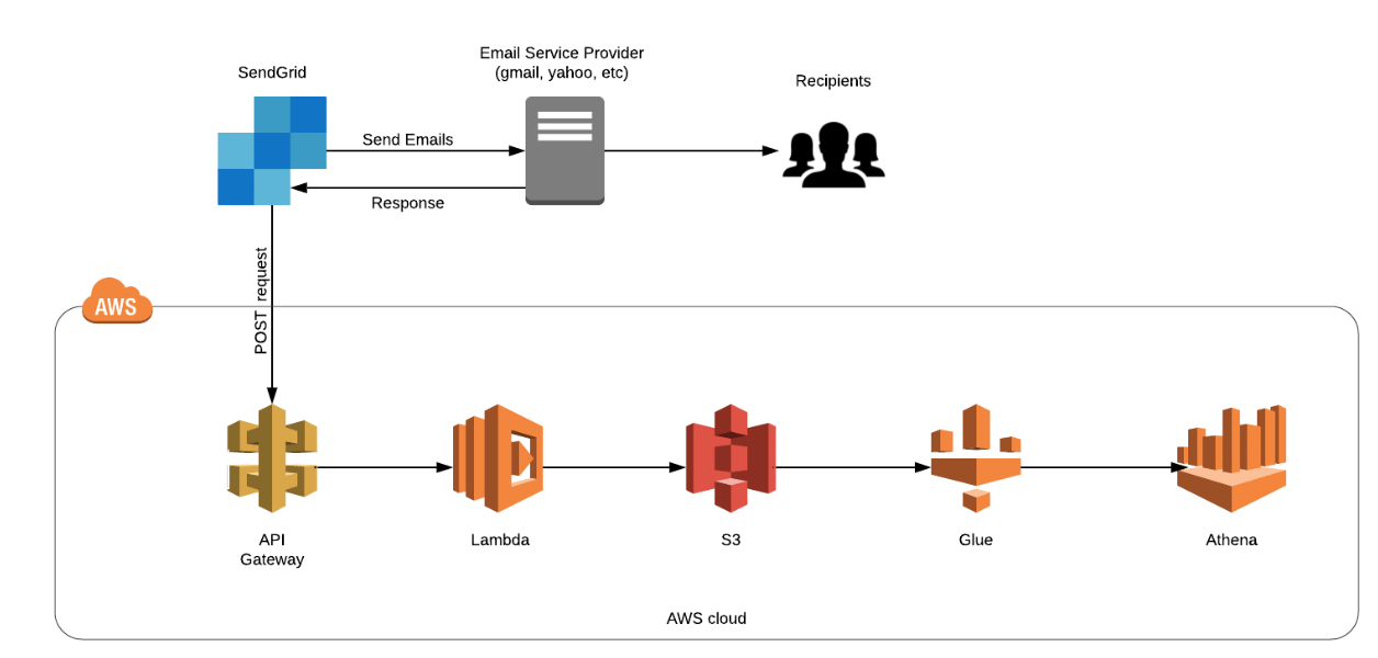 Email Deliverability Analytics using SendGrid and AWS Big Data Services